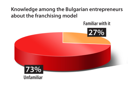 Knowledge among the Bulgarian entrepreneurs about the franchising model