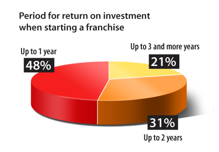 Period for return on investment when starting a franchise