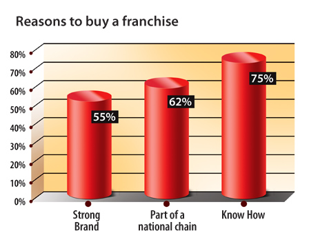Reasons to buy a new franchise